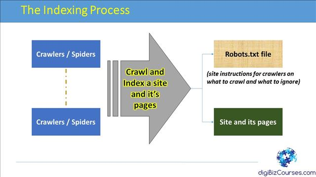 The Indexing Process