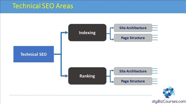 Technical SEO Areas and Framework