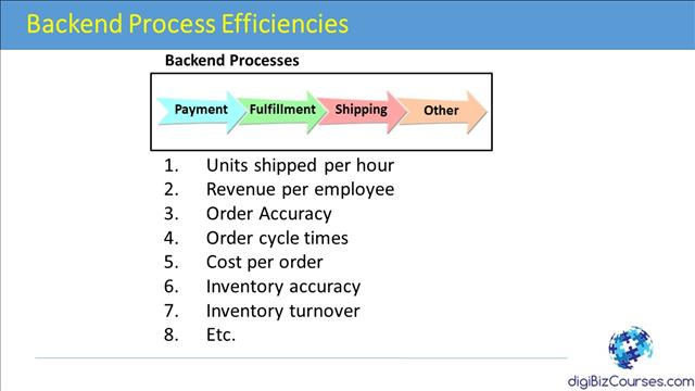 e-commerce process efficiencies
