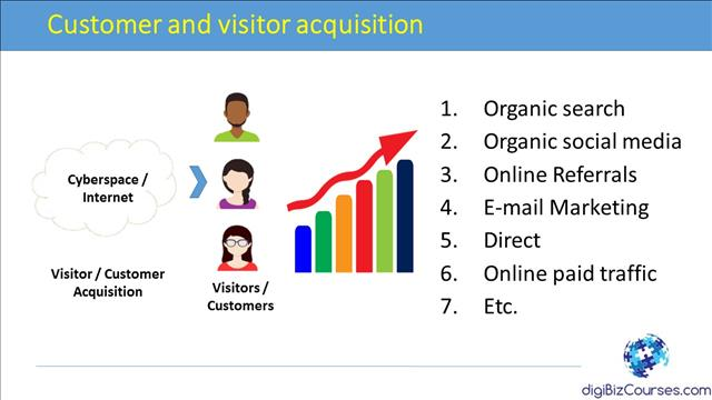 customer acquisition internet