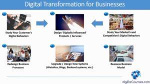 digital dimensions marketing